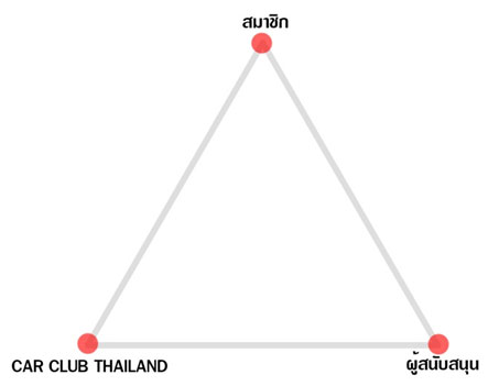 carclubthailand_model